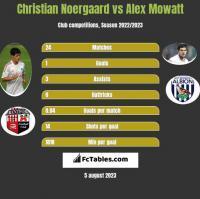Christian Noergaard vs Alex Mowatt h2h player stats