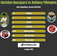 Christian Noergaard vs Anthony Pilkington h2h player stats