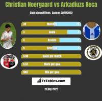 Christian Noergaard vs Arkadiuzs Reca h2h player stats
