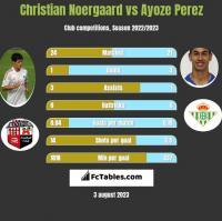 Christian Noergaard vs Ayoze Perez h2h player stats
