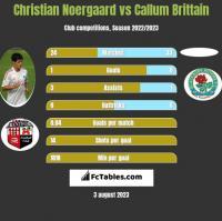 Christian Noergaard vs Callum Brittain h2h player stats