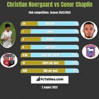 Christian Noergaard vs Conor Chaplin h2h player stats
