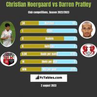 Christian Noergaard vs Darren Pratley h2h player stats