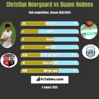 Christian Noergaard vs Duane Holmes h2h player stats