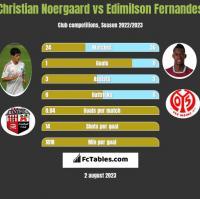 Christian Noergaard vs Edimilson Fernandes h2h player stats