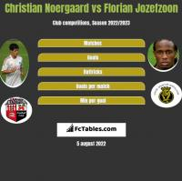 Christian Noergaard vs Florian Jozefzoon h2h player stats