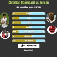Christian Noergaard vs Gerson h2h player stats