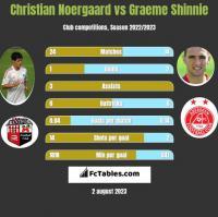 Christian Noergaard vs Graeme Shinnie h2h player stats