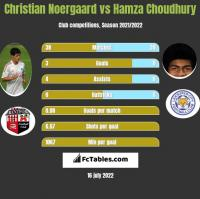 Christian Noergaard vs Hamza Choudhury h2h player stats
