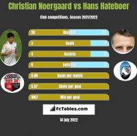 Christian Noergaard vs Hans Hateboer h2h player stats