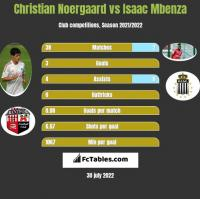 Christian Noergaard vs Isaac Mbenza h2h player stats