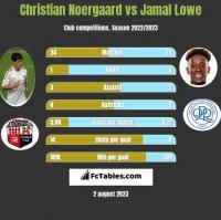 Christian Noergaard vs Jamal Lowe h2h player stats