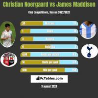 Christian Noergaard vs James Maddison h2h player stats