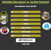 Christian Noergaard vs Jordan Veretout h2h player stats