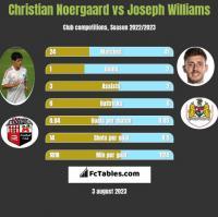 Christian Noergaard vs Joseph Williams h2h player stats