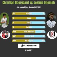 Christian Noergaard vs Joshua Onomah h2h player stats
