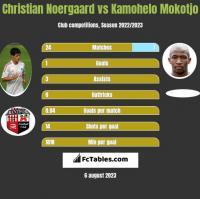 Christian Noergaard vs Kamohelo Mokotjo h2h player stats