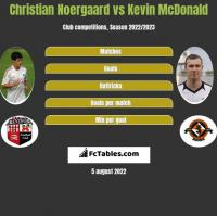 Christian Noergaard vs Kevin McDonald h2h player stats