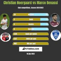 Christian Noergaard vs Marco Benassi h2h player stats