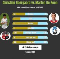 Christian Noergaard vs Marten De Roon h2h player stats