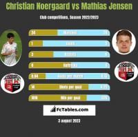 Christian Noergaard vs Mathias Jensen h2h player stats