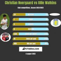 Christian Noergaard vs Ollie Watkins h2h player stats