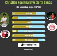 Christian Noergaard vs Sergi Canos h2h player stats
