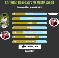 Christian Noergaard vs Vitaly Janelt h2h player stats