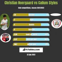 Christian Noergaard vs Callum Styles h2h player stats