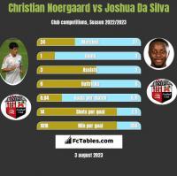 Christian Noergaard vs Joshua Da Silva h2h player stats