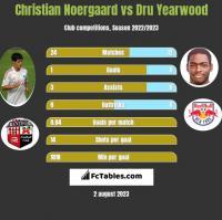 Christian Noergaard vs Dru Yearwood h2h player stats