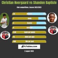 Christian Noergaard vs Shandon Baptiste h2h player stats