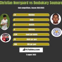 Christian Noergaard vs Boubakary Soumare h2h player stats