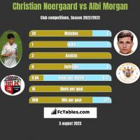Christian Noergaard vs Albi Morgan h2h player stats