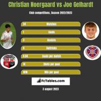 Christian Noergaard vs Joe Gelhardt h2h player stats