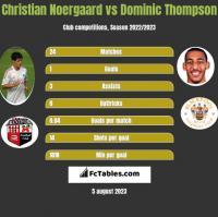 Christian Noergaard vs Dominic Thompson h2h player stats