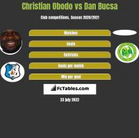 Christian Obodo vs Dan Bucsa h2h player stats