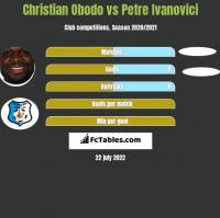Christian Obodo vs Petre Ivanovici h2h player stats