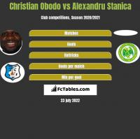 Christian Obodo vs Alexandru Stanica h2h player stats