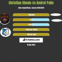Christian Obodo vs Andrei Paliu h2h player stats