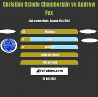 Christian Oxlade Chamberlain vs Andrew Fox h2h player stats
