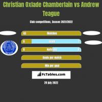 Christian Oxlade Chamberlain vs Andrew Teague h2h player stats