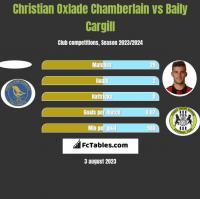 Christian Oxlade Chamberlain vs Baily Cargill h2h player stats