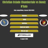 Christian Oxlade Chamberlain vs Bondz N'Gala h2h player stats