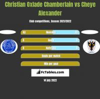 Christian Oxlade Chamberlain vs Cheye Alexander h2h player stats