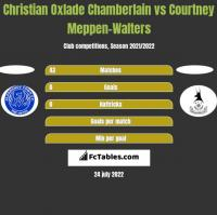 Christian Oxlade Chamberlain vs Courtney Meppen-Walters h2h player stats