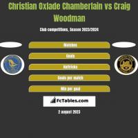 Christian Oxlade Chamberlain vs Craig Woodman h2h player stats