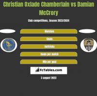 Christian Oxlade Chamberlain vs Damian McCrory h2h player stats