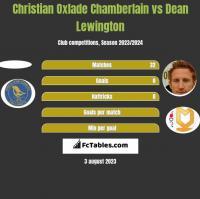 Christian Oxlade Chamberlain vs Dean Lewington h2h player stats
