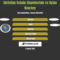 Christian Oxlade Chamberlain vs Dylan Kearney h2h player stats